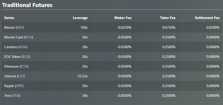 BitMex Futures fees and leverage