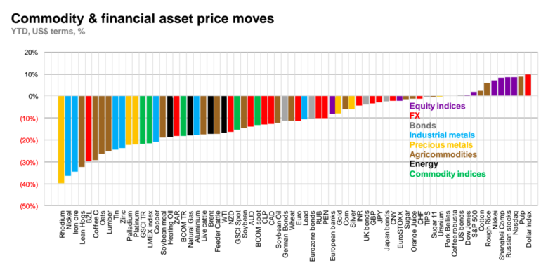Commodity & financial asset price moves