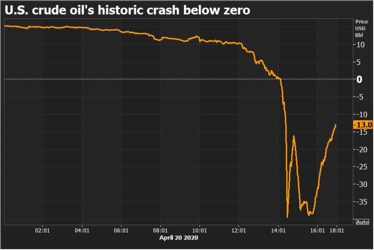 U.S. crude oil's historic crash below zero.