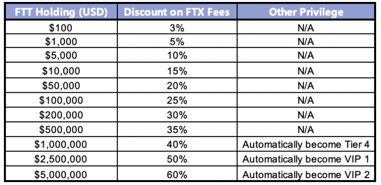 FTX fee discount
