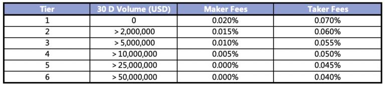 FTX trading fees